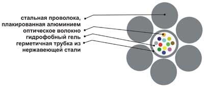 Кабель ОКГТ-Ц