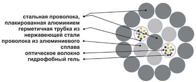 Кабель ОКГТ-С